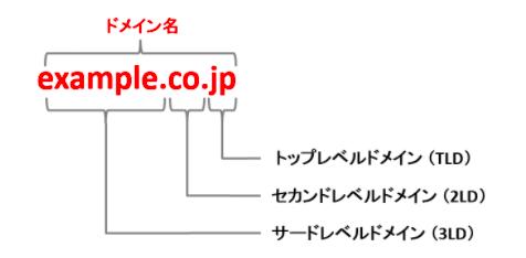 JPRS用語辞典-ドメイン名